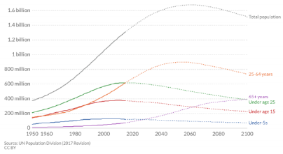 evolución demográfica India