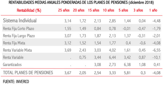 rentabilidades planes de pensiones