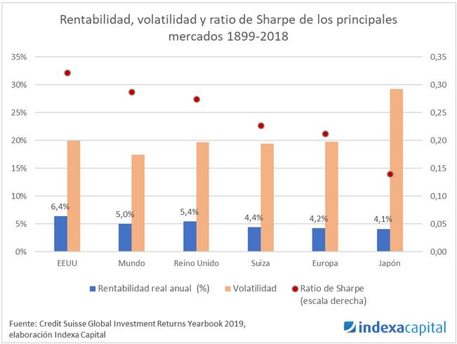 Principales mercados rentabilidad y Sharpe