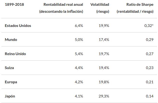 Principales mercados rentabilidad , volatilidad y Sharpe