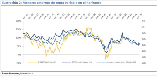 expectativas retornos RV