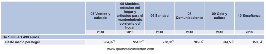 Distribución del gasto para familias con ingresos netos mensuales entre 1.000 y 1.499€.