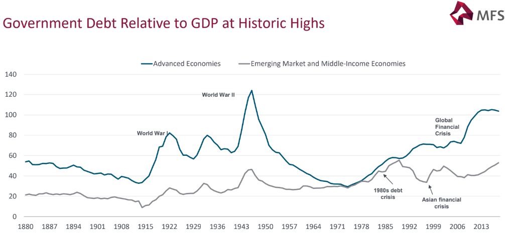 evolución deuda pública global