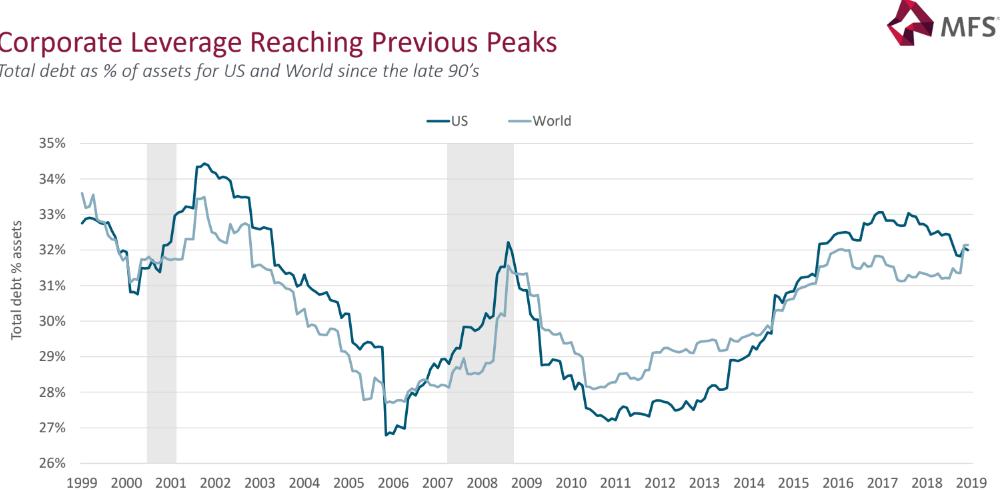 evolución deuda corporativa global