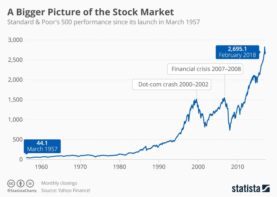 Evolución S&P 500