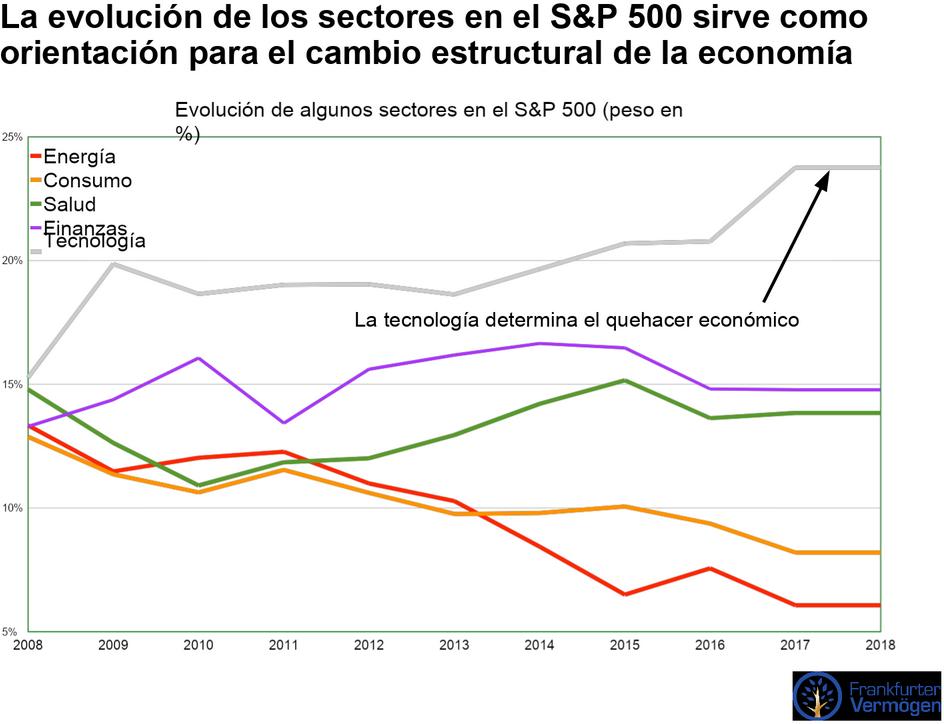 evoluciónsector tecnológico en el S&P 500