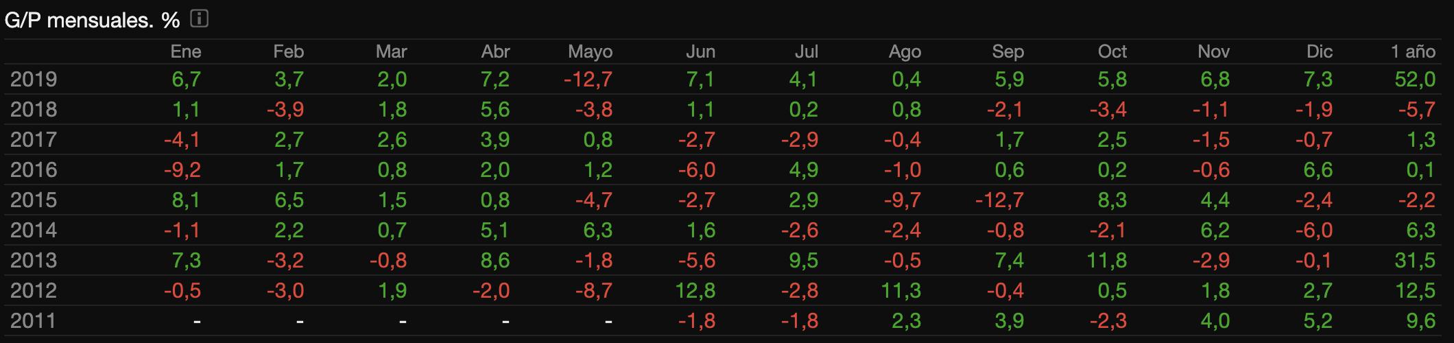 Tabla de ganancias/pérdidas por meses y años