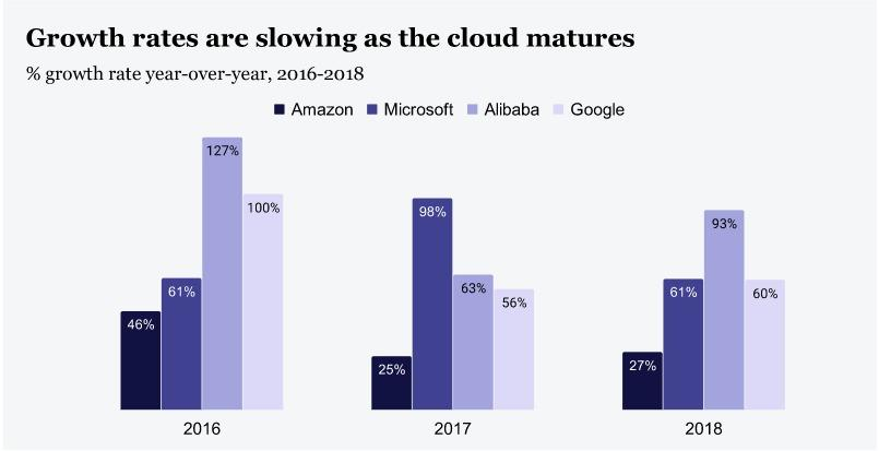 Crecimiento servicios digitales