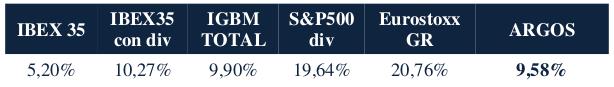argos vs índices