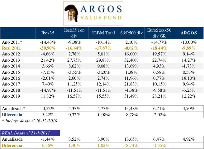 Argos rentabilidades por año vs índices