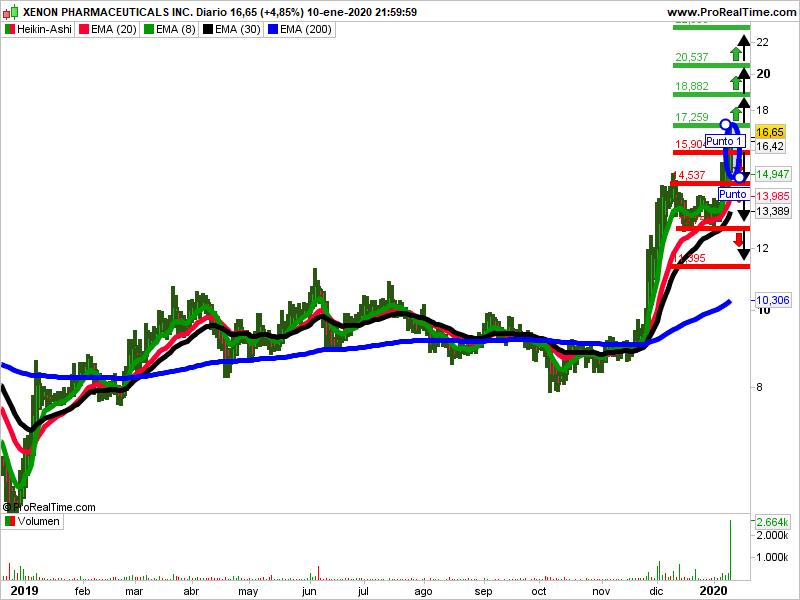 Xenon pharmaceuticals trading Heikin Ashi