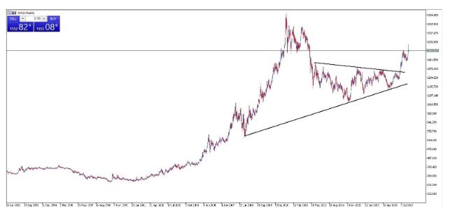 gráfico oro