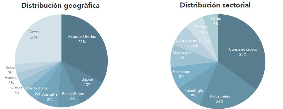 Distribución geográfica y sectorial Madriu SICAV 2019