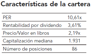 Característica de Madriu SICAV