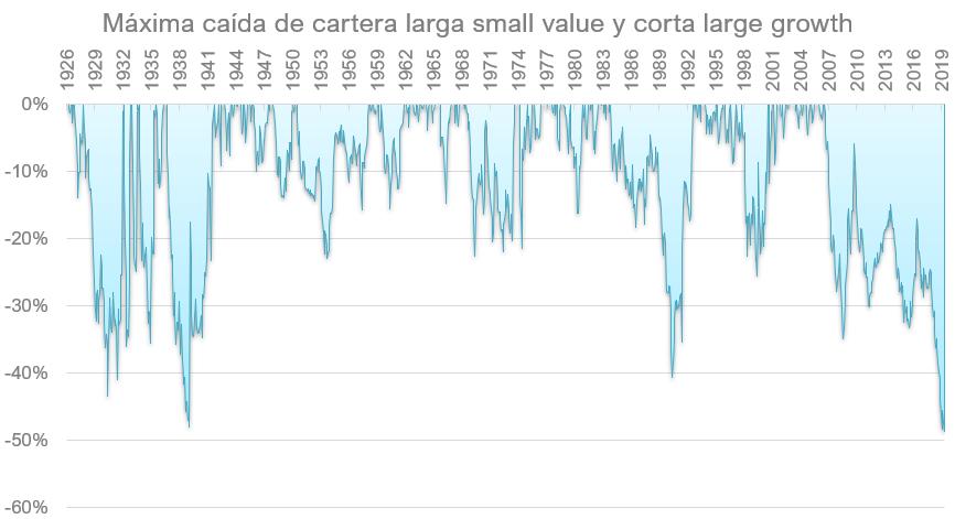 Máximo drawdown cartera small value vs large growth