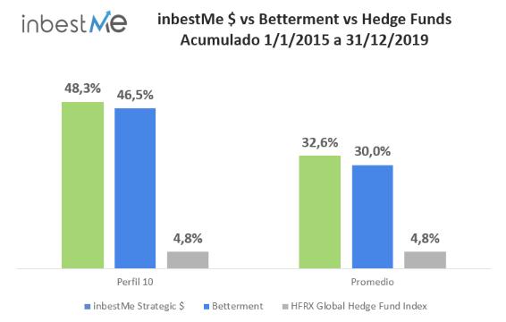 inbestME $ vs Betterment vs Hedge Funds Acumulado