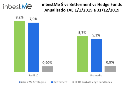 inbestMe $ vs Betterment vs Hedge Funds Anualizado TAE