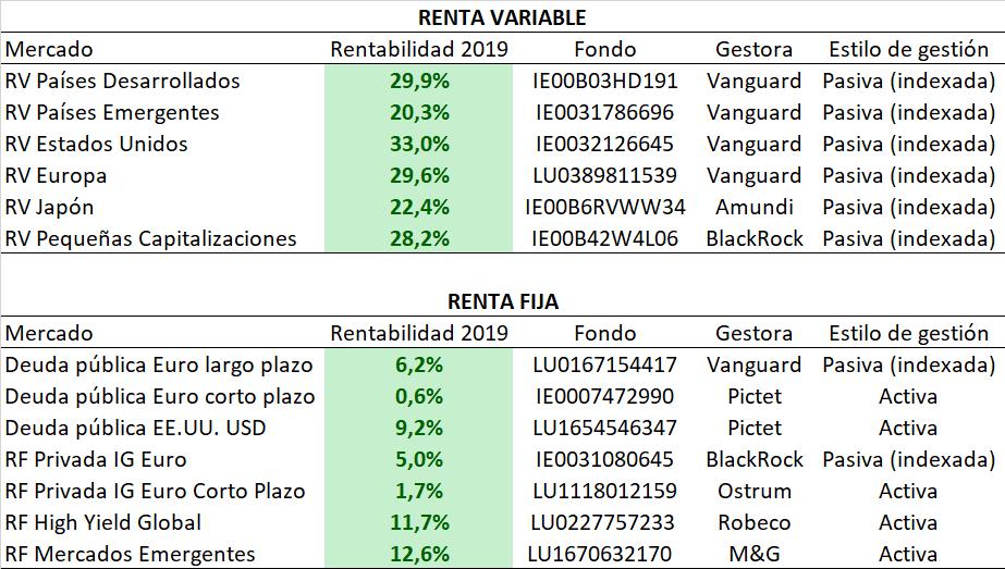 Rentabilidades 2019 Finanbest