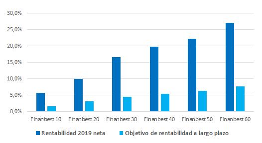 rentabilidades carteras finanbest por perfil de riesgo