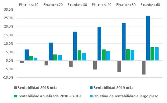 rentabilidades 2018 y 2019 perfiles Finanbest