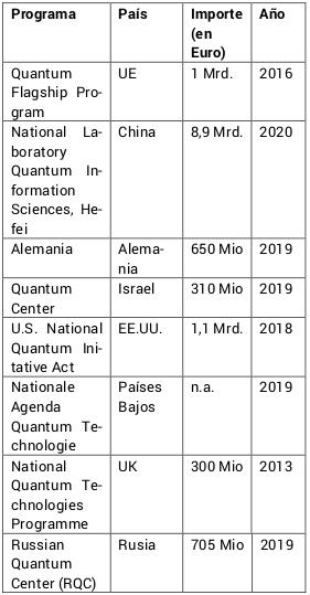 Inversión pública por países en programas de tecnología cuántica