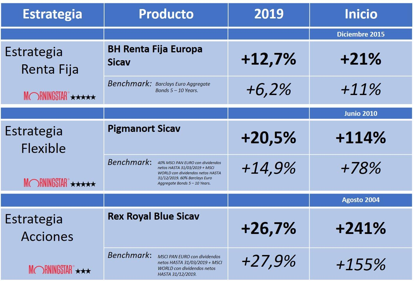 rentabilidades Buy & Hold 2019