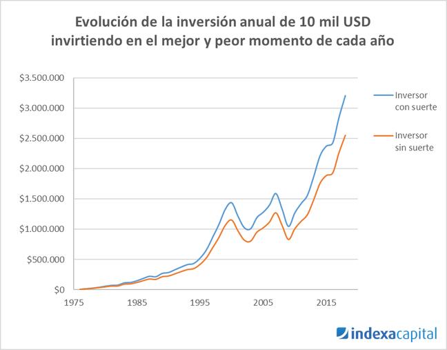 evolución inversión inversor con suerte vs inversor sin suerte