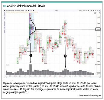 Volumen bitcoin
