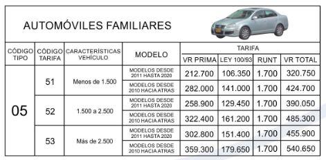 Precios y TarifasSOAT 2020 Autos Familiares