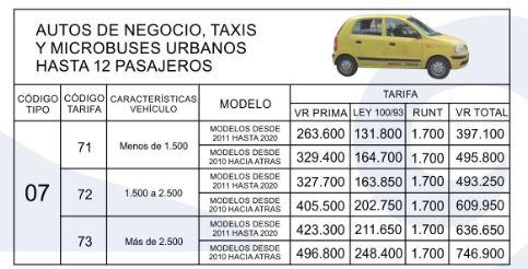 Precios y TarifasSOAT 2020 autos de negocios taxis y pasajeros
