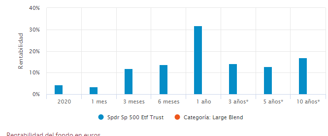 Spdr S&P 500 Etf Trust