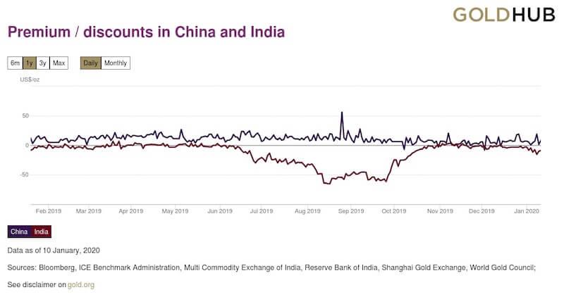 Diferencia del precio del oro local en China e India respecto precio spot internacional en el último año (Fuente: Gold.org)