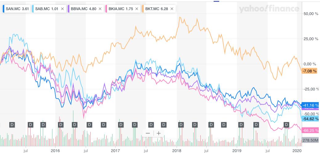 gráfico 5 años cotización Santander, BBVA, Sabadell, Bankia y Bankinter