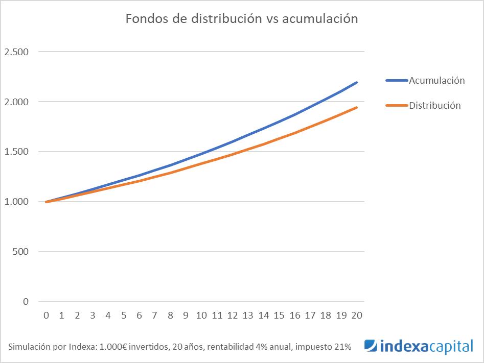 Simulación por Indexa de 1.000€ convertidos en 20 años