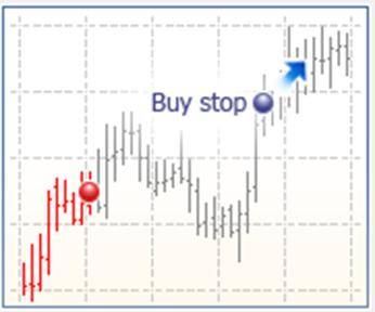 orden-buy-stop