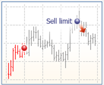orden-sell-limit