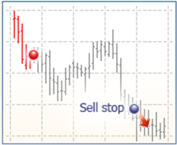 orden-sell-stop