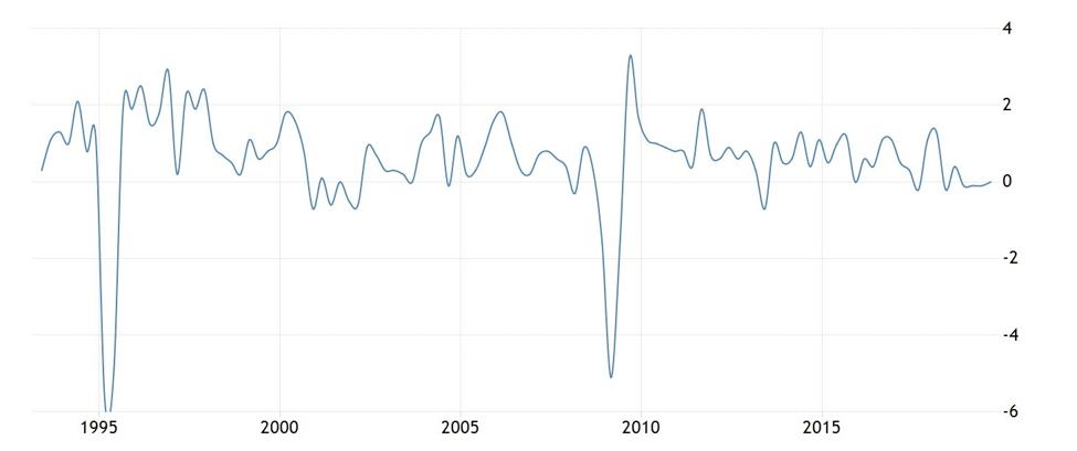 Gráfica 1 – PIB % México, INEGI