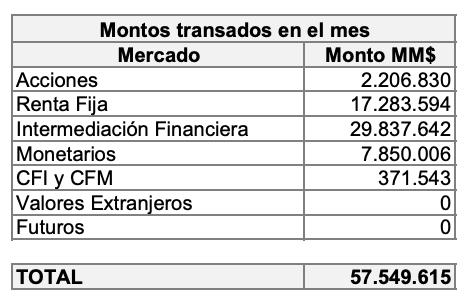 Mejores Corredores de Bolsa de Chile: Transacciones efectuadas