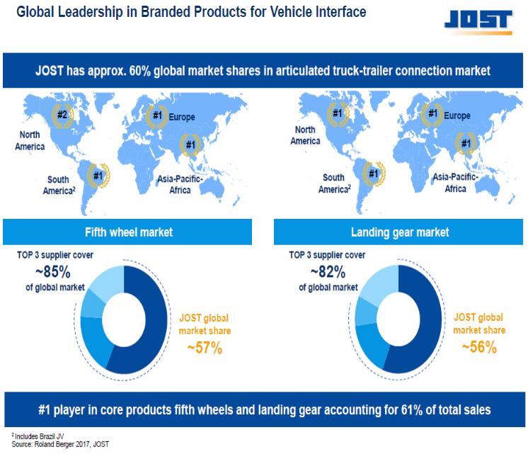 Gráfico sobre alcance global de JOST