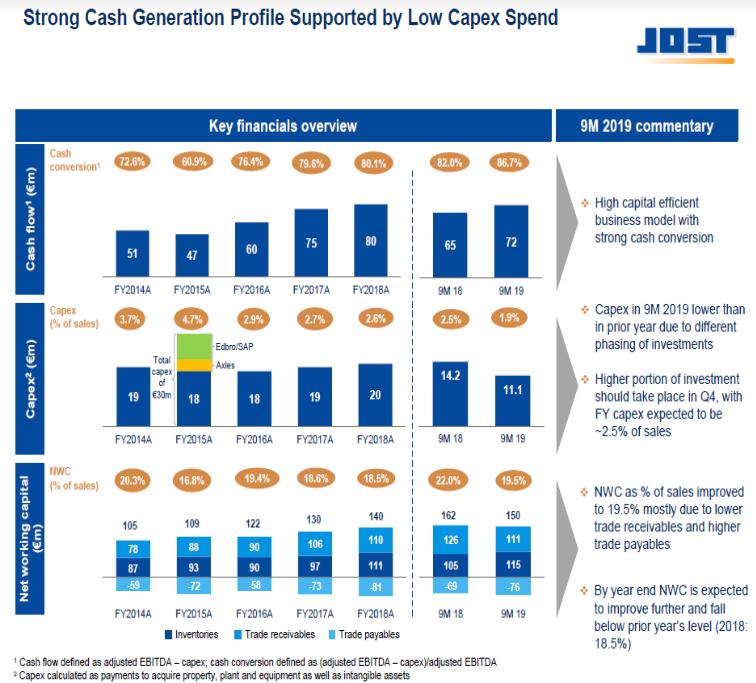 Gráfico sobre una visión general de las claves financieras
