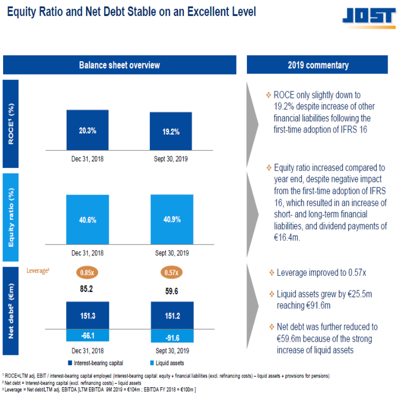 Gráfico sobre ratio de equidad y deuda neta estable