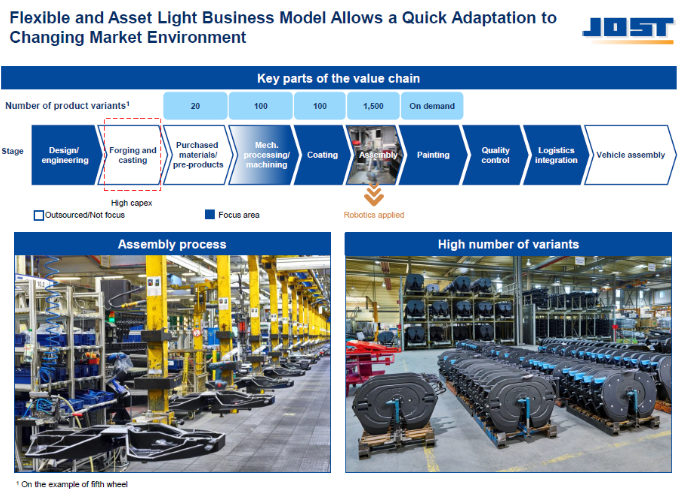 Imagen sobre modelos de negocio con activos flexibles