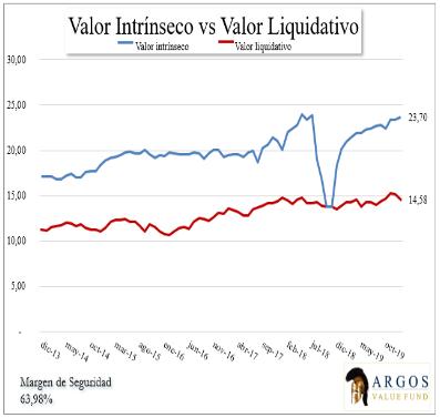 Gráfico evolución de valor intríseco y valor liquidativo