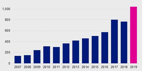 Gráfico evolución del mercado de fondos cotizados en la última década