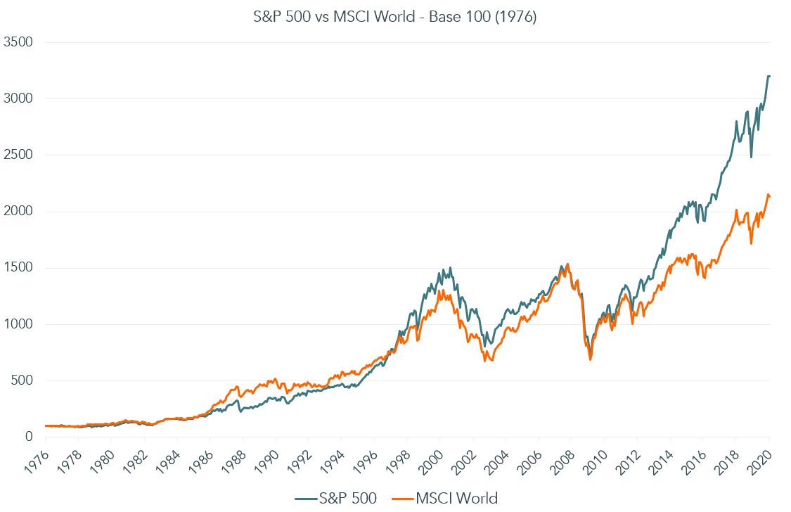 Gráfico evolución S&P 500 y MSCI World