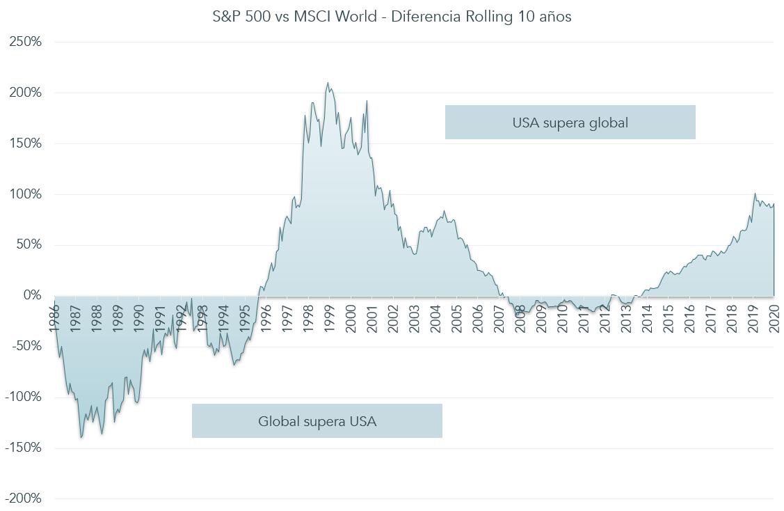 Gráfico evolución diferencia Rolling entre S&P500 y MSCI World