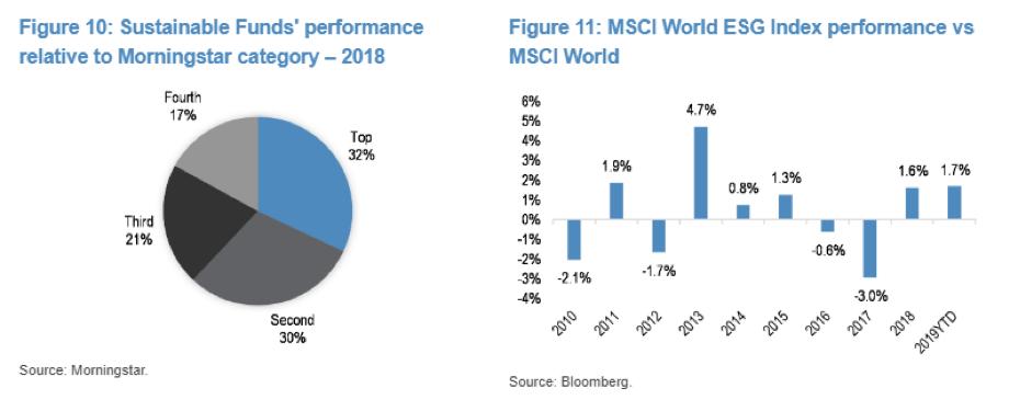 Gráfico sobre rendimientos de fondos sostenibles en función de categoría Morningstar
