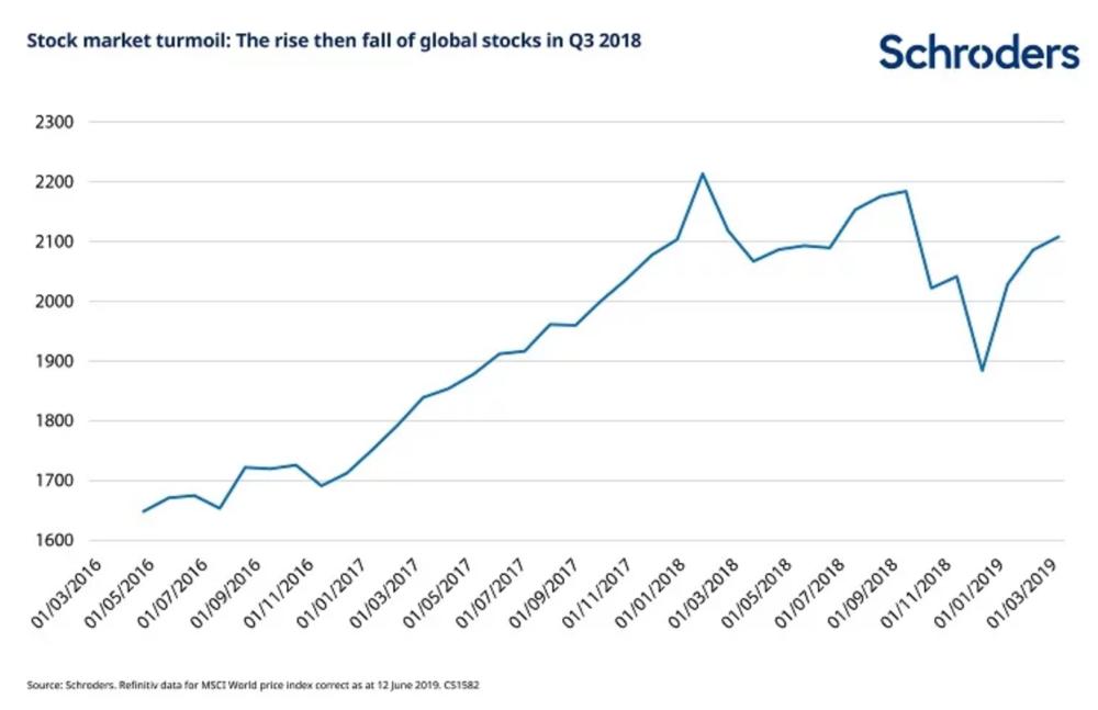 Gráfico evolución del mercado de acciones 2016-2019