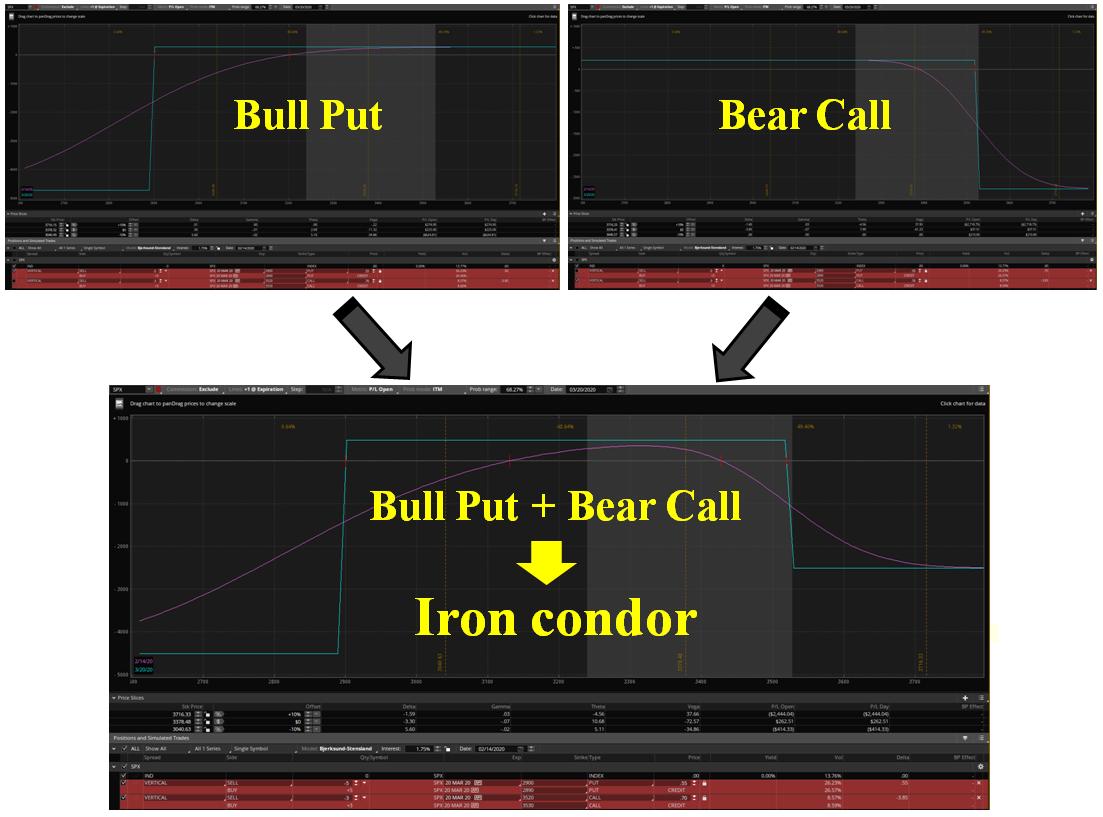 perfil riesgo Iron Condor Opciones